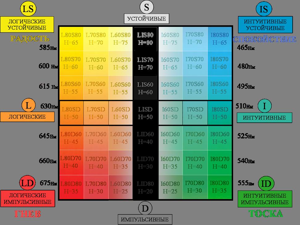 Мультицветная таблица психологических типов